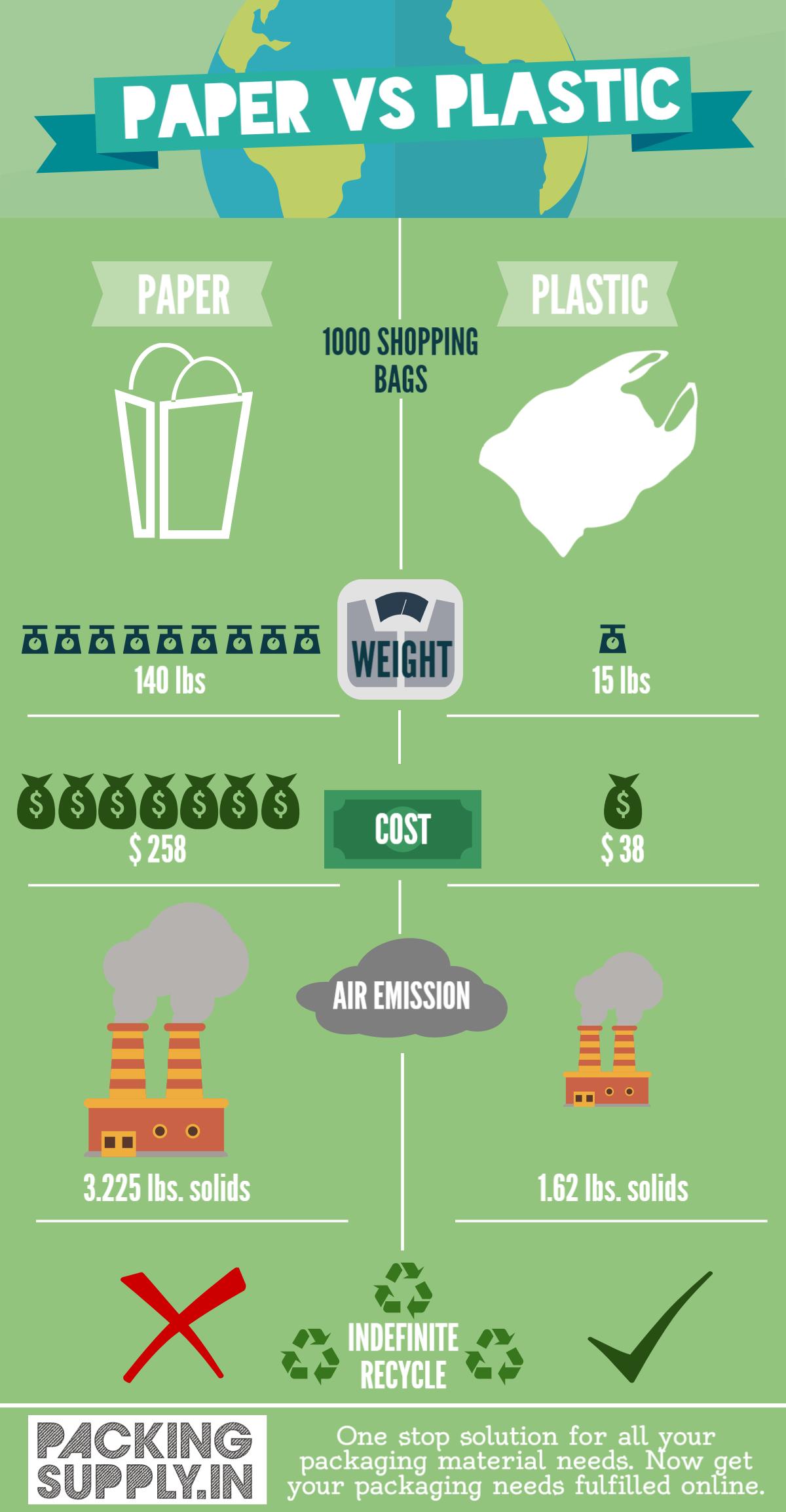 Paper vs Plastic - Packaging Material Online