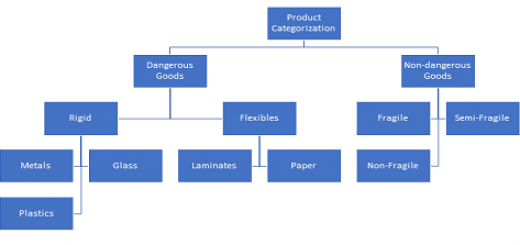 Product Packaging Categorization