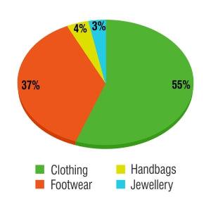 e-Commerce Sale Trends In Fashione-Commerce